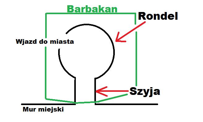 barbakan